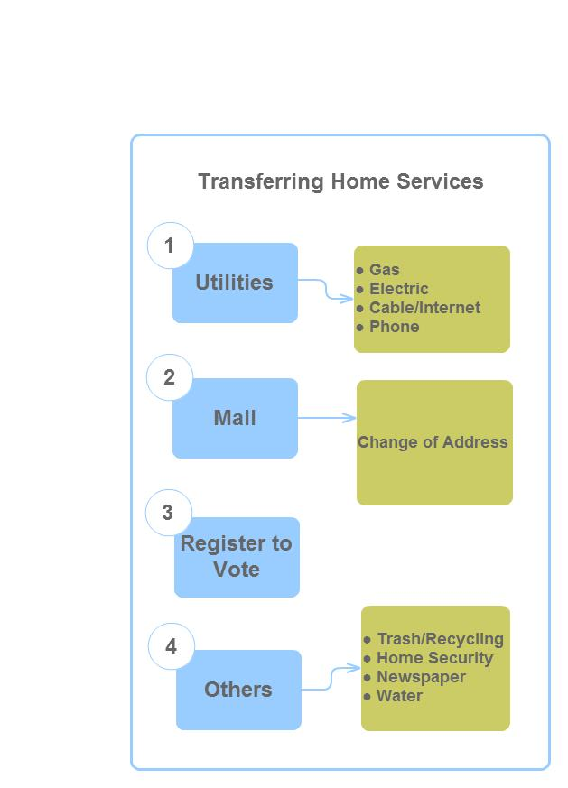 Transferring Home Services